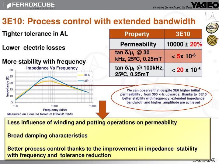 3E10: Process control with extended bandwidth
