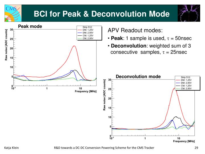 BCI for Peak & Deconvolution Mode