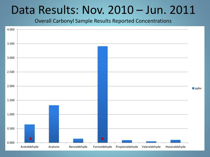 Data Results: Nov. 2010 – Jun. 2011