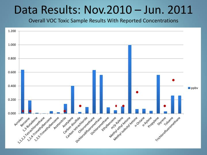 Data Results: Nov.2010 – Jun. 2011