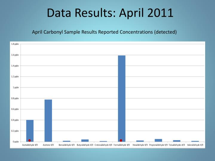 Data Results: April 2011