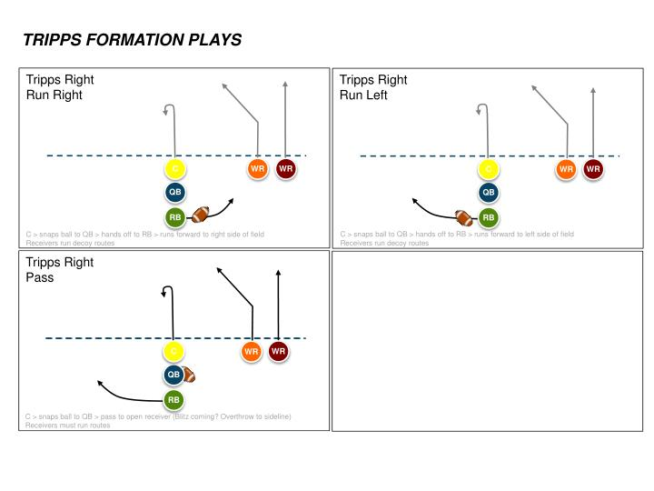 TRIPPS FORMATION PLAYS