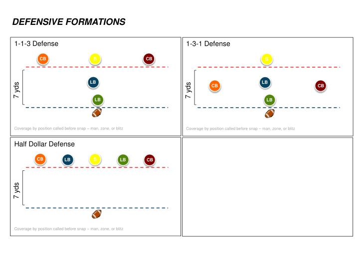 DEFENSIVE FORMATIONS