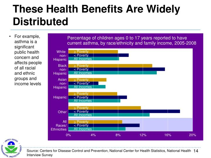 These Health Benefits Are Widely Distributed