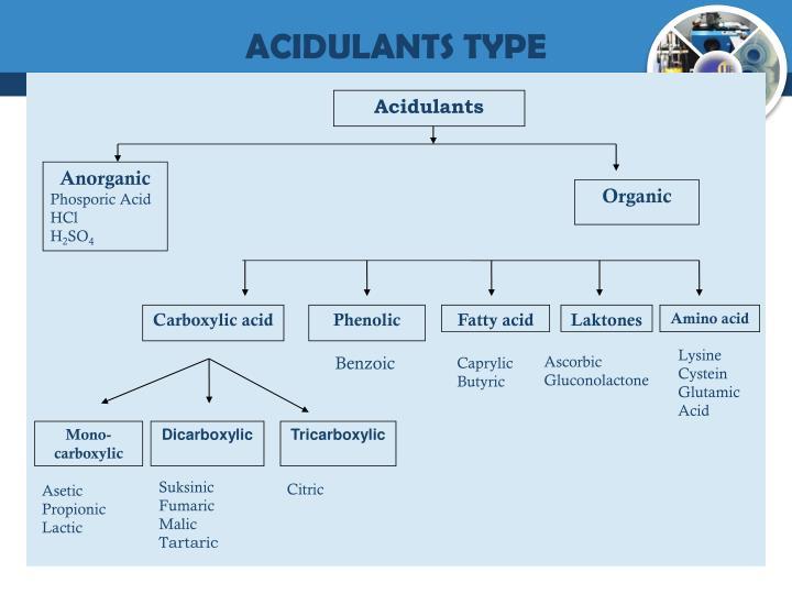 Acidulants