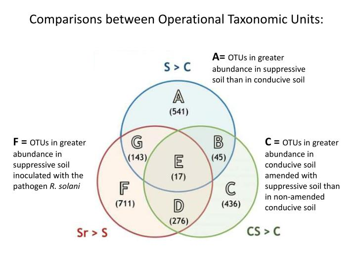 Comparisons between Operational Taxonomic Units: