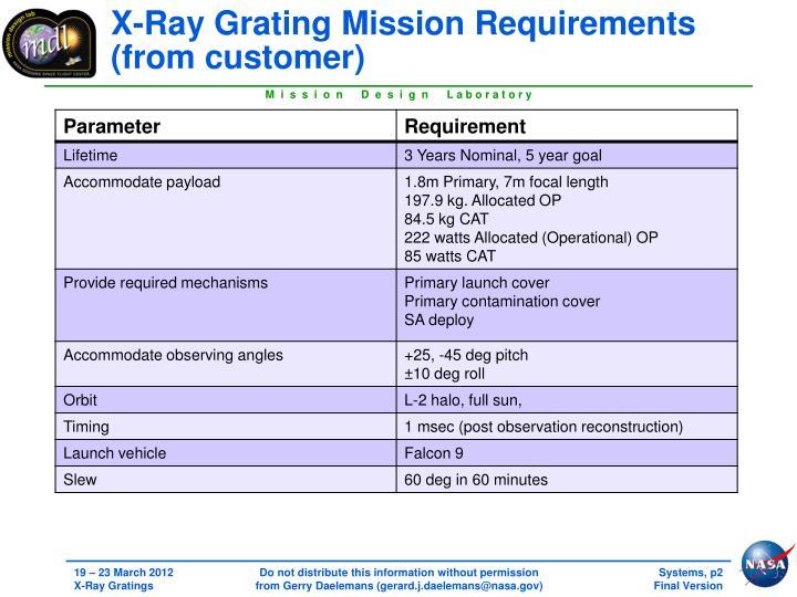 X-Ray Grating