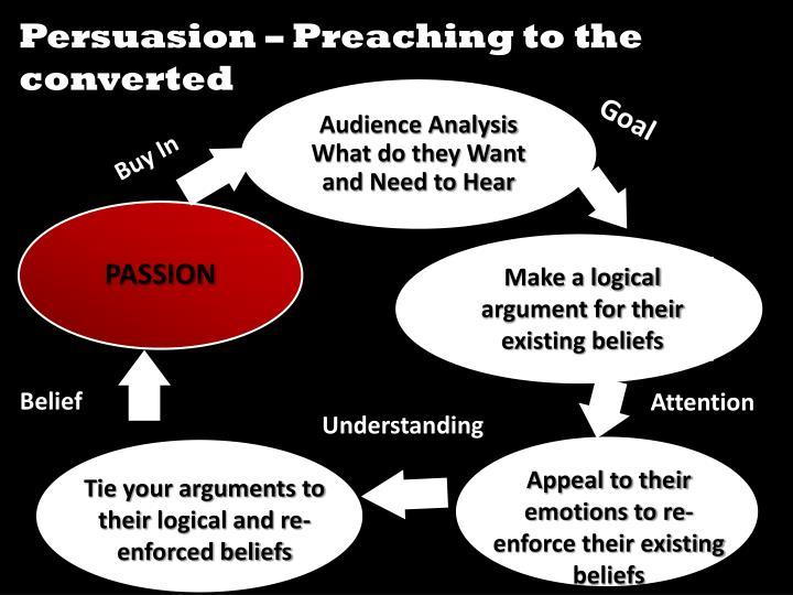 Persuasion – Preaching to the converted