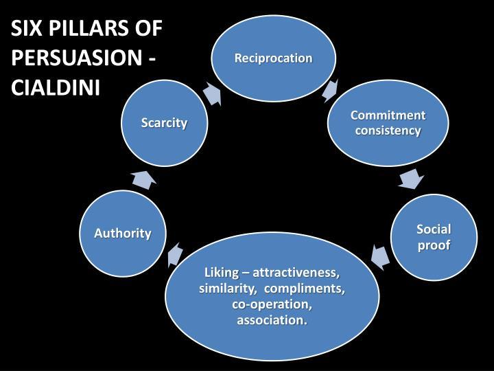 SIX PILLARS OF PERSUASION - CIALDINI