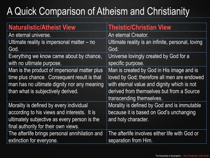 A Quick Comparison of Atheism and Christianity
