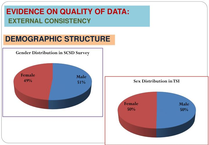 EVIDENCE ON QUALITY OF DATA: