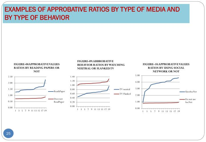 EXAMPLES OF APPROBATIVE RATIOS BY TYPE OF MEDIA AND BY TYPE OF BEHAVIOR