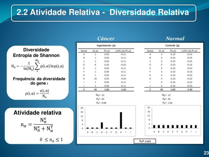 2.2 Atividade Relativa -  Diversidade Relativa