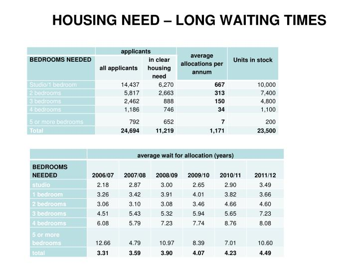 HOUSING NEED – LONG WAITING TIMES