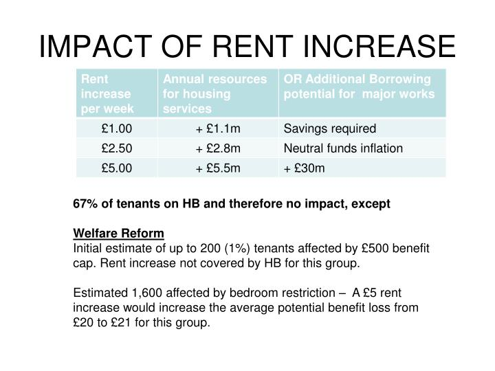 IMPACT OF RENT INCREASE