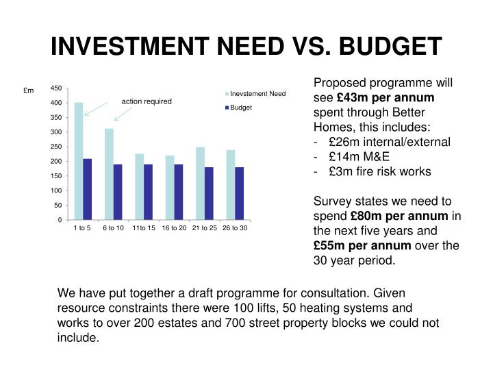 INVESTMENT NEED VS. BUDGET