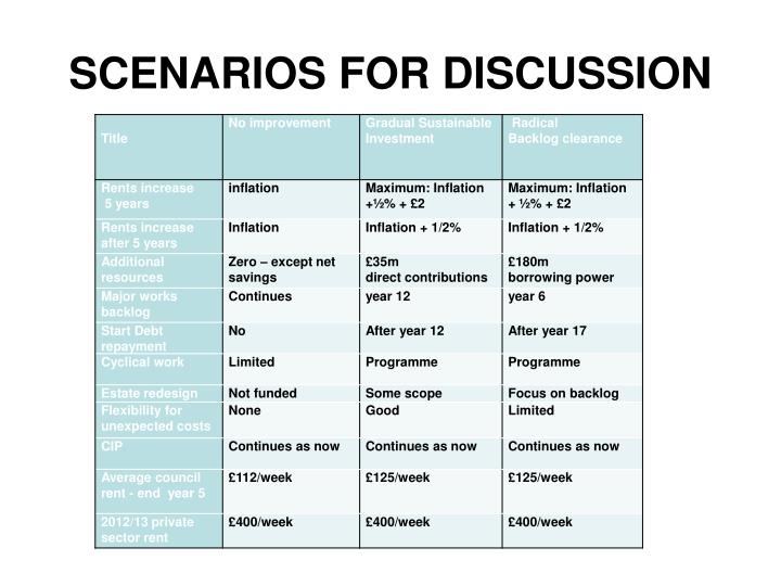 SCENARIOS FOR DISCUSSION