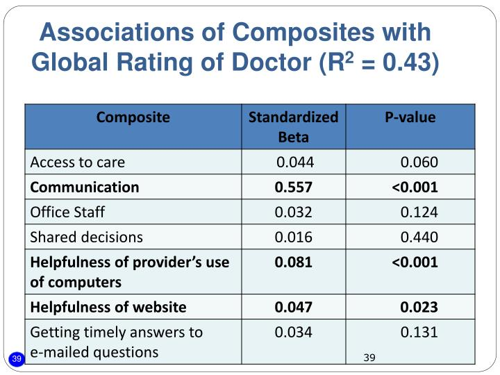 Associations of Composites with  Global Rating of Doctor (R