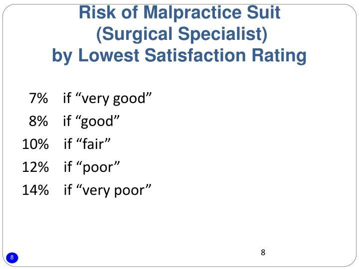 Risk of Malpractice Suit