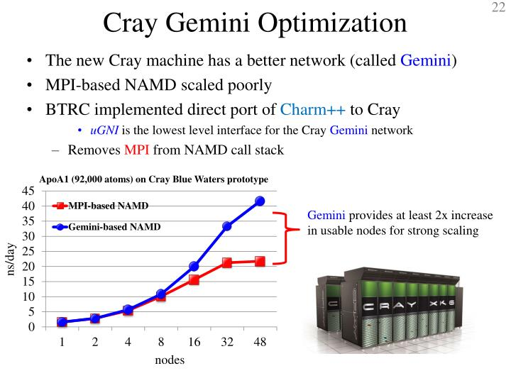 Cray Gemini Optimization