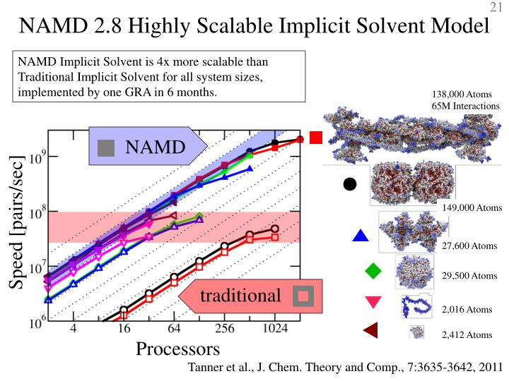 NAMD 2.8 Highly Scalable Implicit Solvent Model