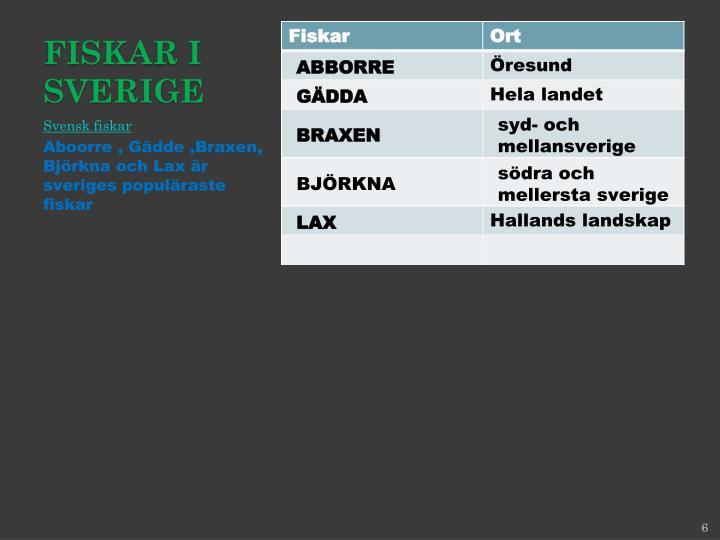 Fiskar i Sverige