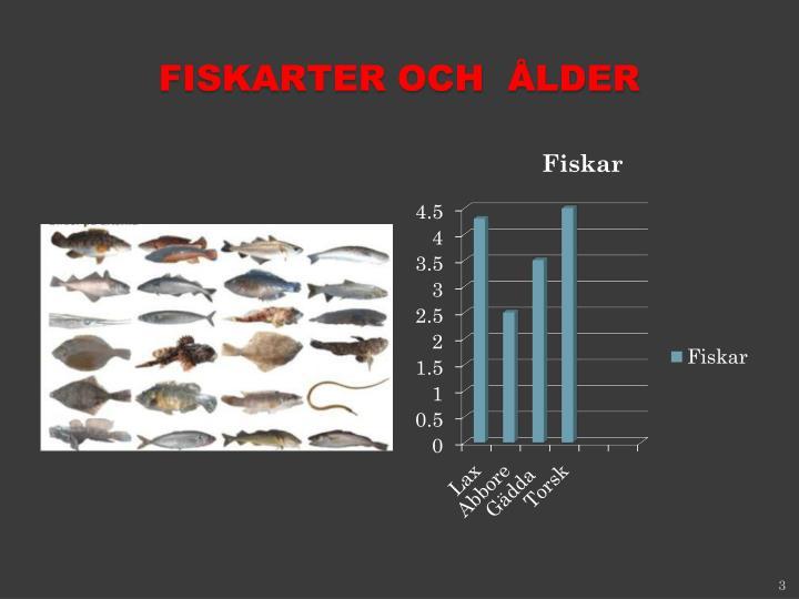 Fiskarter och  Ålder