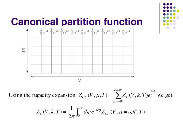 Canonical partition function