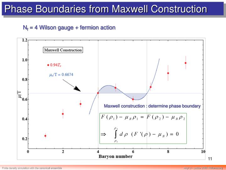 Phase Boundaries from Maxwell