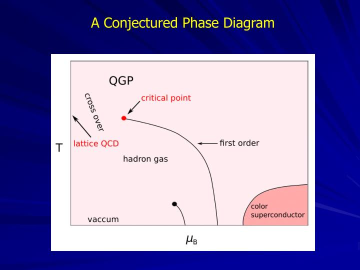 A Conjectured Phase Diagram