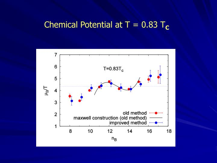 Chemical Potential at T = 0.83 T