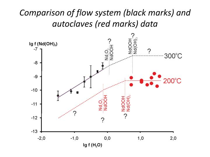 Comparison of flow system (black marks) and autoclaves (red marks) data
