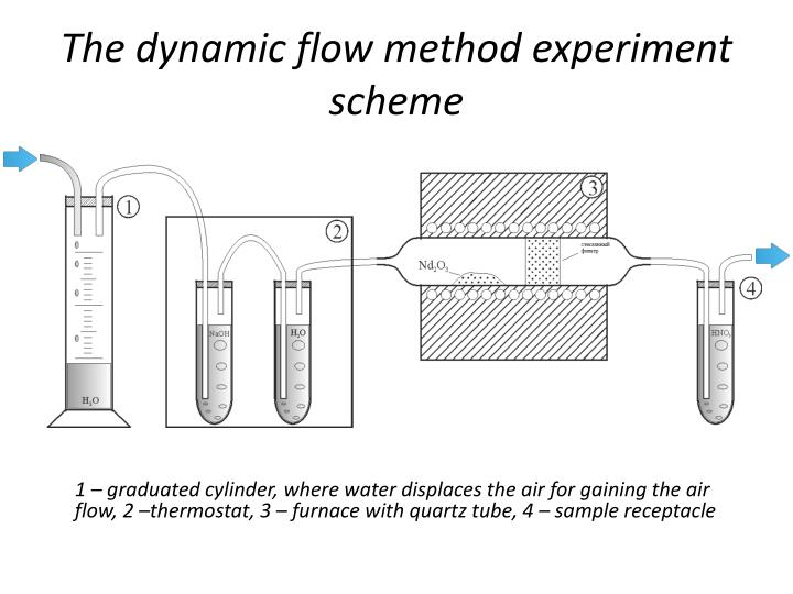 The dynamic flow method experiment scheme