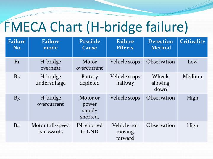 FMECA Chart (H-bridge failure)