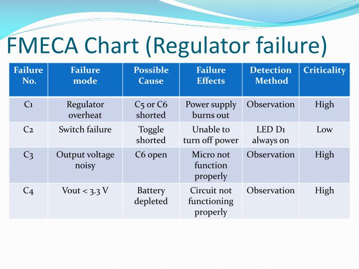 FMECA Chart (Regulator failure)