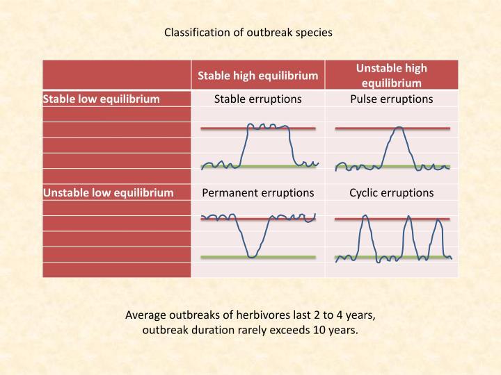 Classification of outbreak species