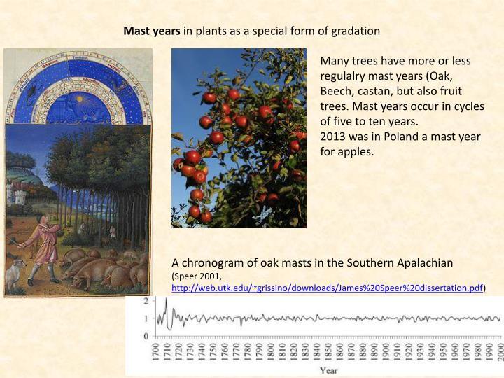 Mast years