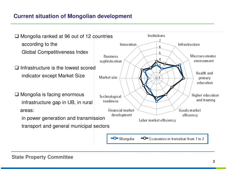 Current situation of mongolian development