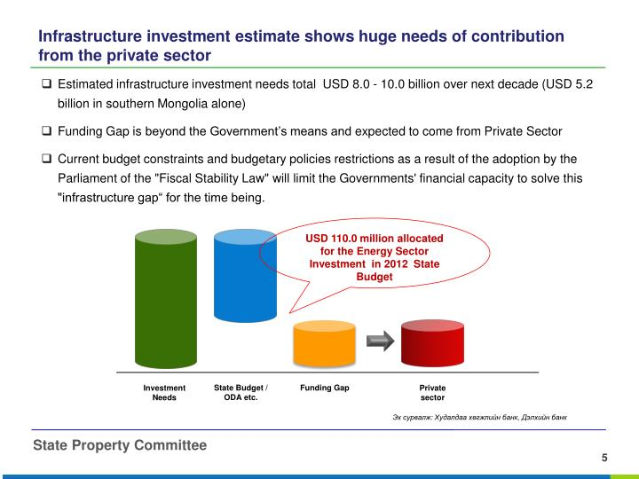 Estimated infrastructure i