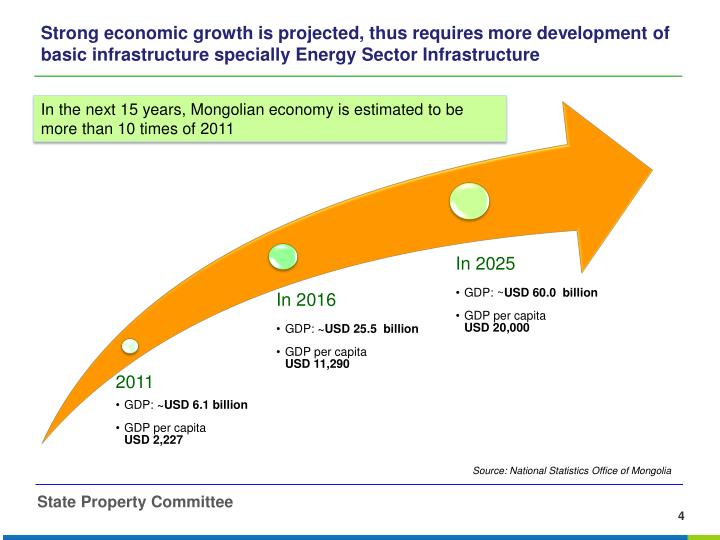 Strong economic growth is projected, thus requires