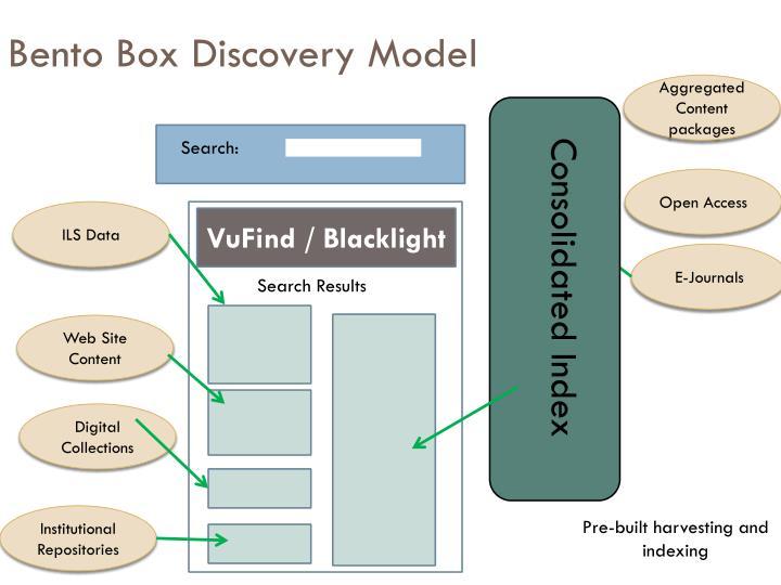 Bento Box Discovery Model