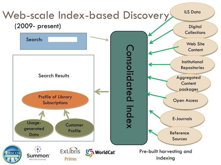 Web-scale Index-based Discovery