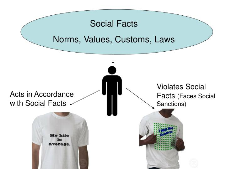 The Power Of Social Facts As Defined By Emile Durkheim Research