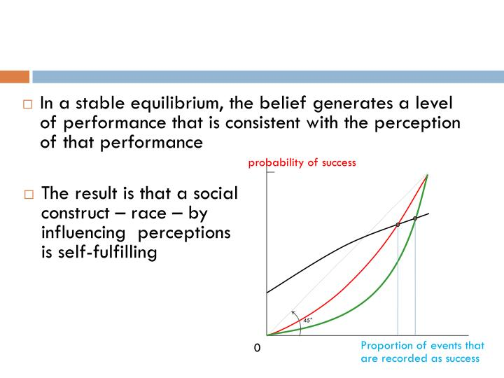 In a stable equilibrium, the belief generates a level of performance that is consistent with the perception of that performance