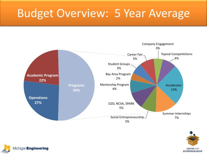 Budget Overview:  5 Year Average