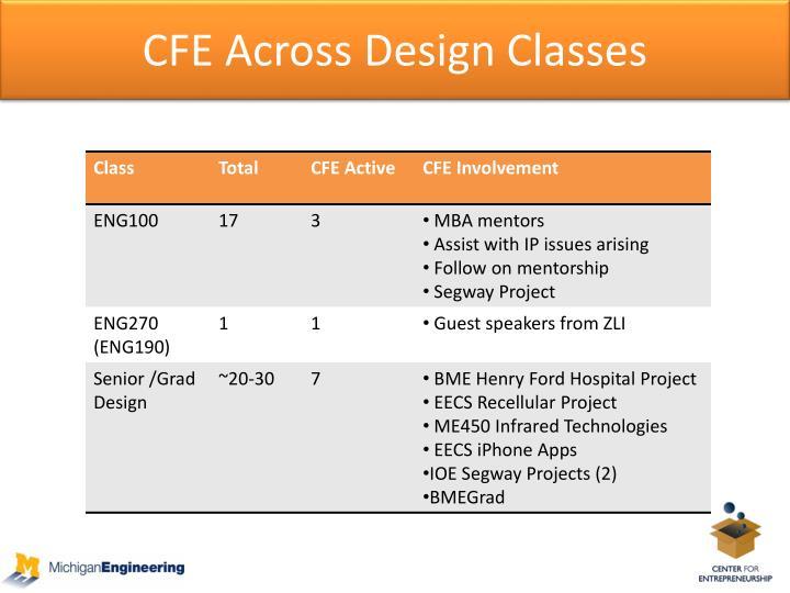 CFE Across