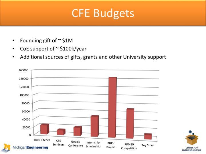 CFE Budgets