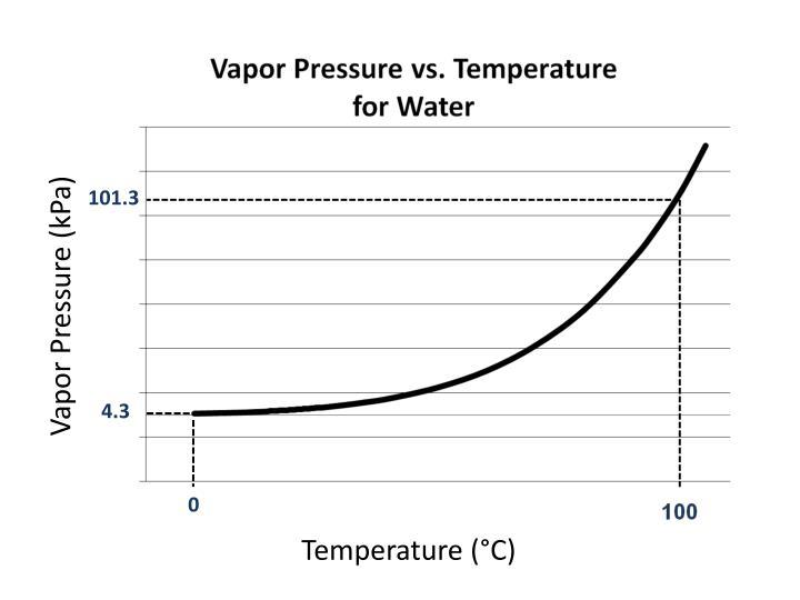 Vapor Pressure (kPa)