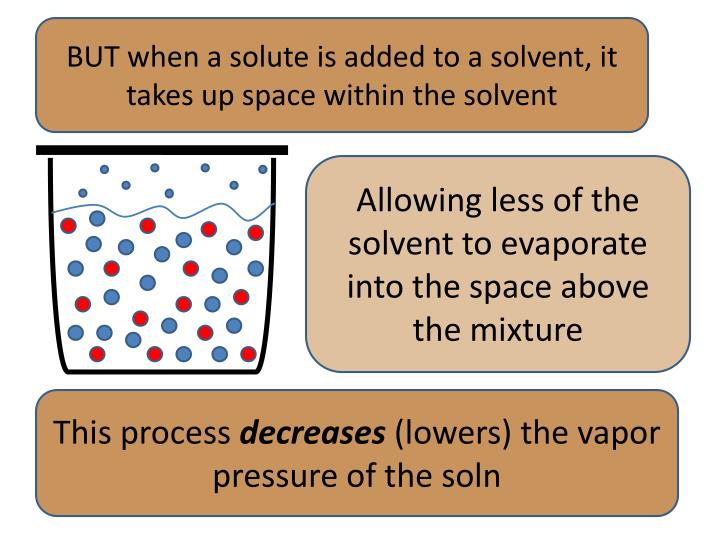 BUT when a solute is added to a solvent, it takes up space within the solvent