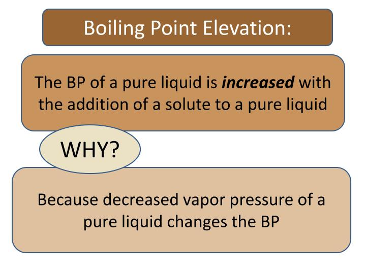 Boiling Point Elevation: